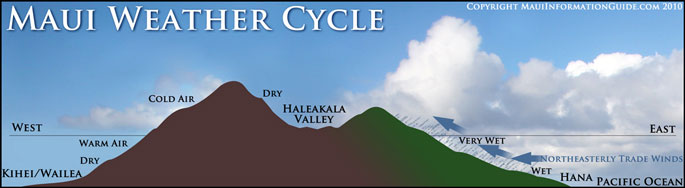 Maui weather cycle